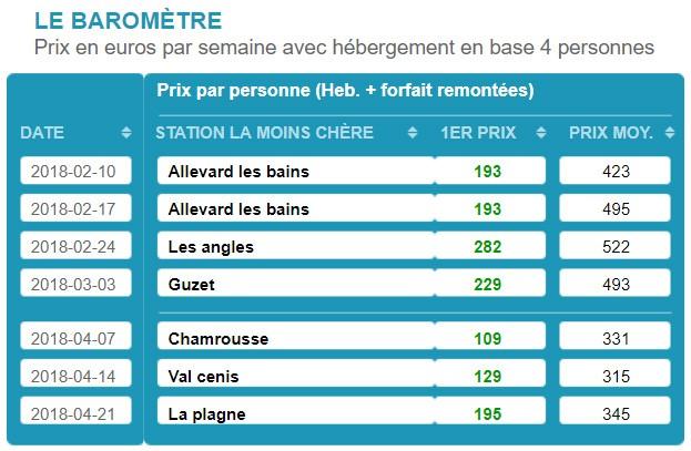 Ski Express - Le Baromètre